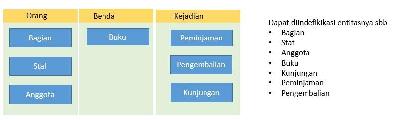 Entity Relationship Diagram (ERD) - FairuzelsaidFairuzelsaid